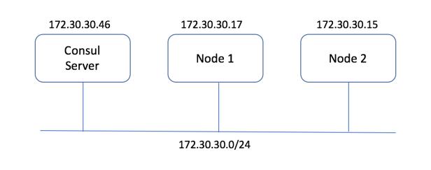 docker_nuage_topology_geekysnippets