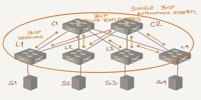 EBGP IBGP BGP geekysnippets