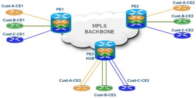 geekysnippets MPLS DataCenter